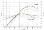 z-ducati-diavel-power-curve-comparison-chart