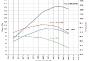 z-ducati-diavel-power-curve-mode-chart