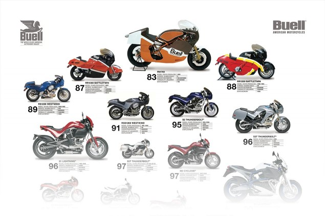 27 Years of Buell Motorcycles buell motorcycles poster crop 635x423